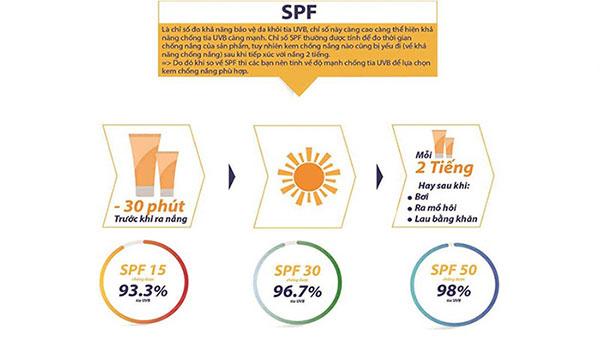 Thời gian chống nắng dựa vào chỉ số SPF