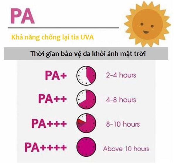 Chỉ số PA và thời gian bảo vệ da khỏi ánh mặt trời