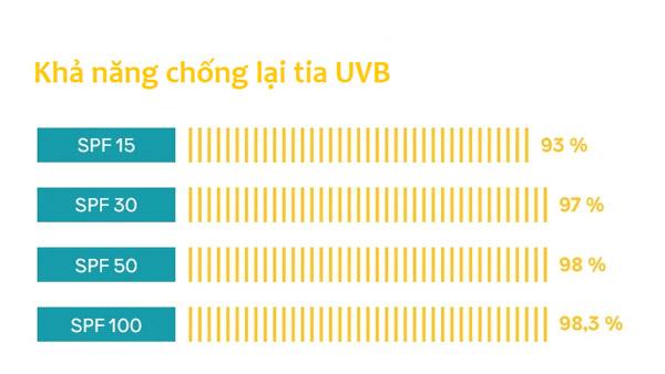 Chỉ số SPF với khả năng chống lại tia UVB