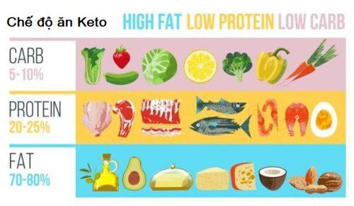Thực đơn giảm cân Keto mẫu 7 ngày cho người mới bắt đầu