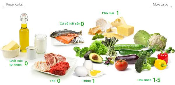 Thực phẩm nên ăn trong thực đơn keto